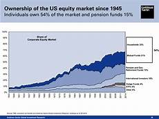 Tumblr Stock Chart Stefan Cheplick S Tumblr Here S Who Owns The Biggest