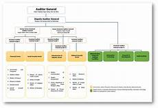 Which Organization Audits Charts Regularly What Is An Organisational Audit This Is Why Hr Audit Is