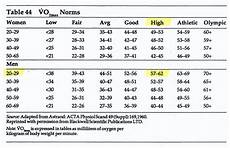 Vo2max Chart Running Vo2 Max Testing The Results Are In Runningdummy