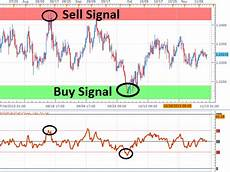 Overbought Oversold Chart How To Trade Rsi Indicator For Overbought Oversold