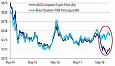 Us Futures Chart The Market That Thinks It Sees Us China Trade Progress