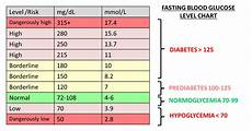 Diabetes Test Numbers Chart Blood Glucose Levels Chart