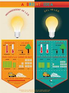 Comparison Of Incandescent And Led Light Bulbs Led Vs Fluorescent 10 Problems To Consider With