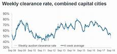 Sydney Auction Clearance Rate Chart Sydney Auction Clearance Rates Hit A Decade Low Business