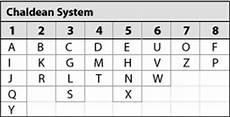 Chaldean Numerology Chart Numerology Center Token Rock