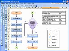 Flow Chart Creator Software The Formula For Success Creating An Invention Process