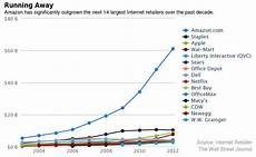 Amazon Sales Growth Chart Amazon Com Trumps Other Online Retailers Sales By How