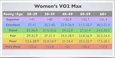 Vo2max Chart Running Vo2 Max Compare Your Cardio Fitness To Your Peers