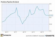 Pembina Stock Chart Pembina Pipeline Declares June Dividend The Motley Fool