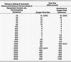 Grounding Conductor Size Chart Practices For Grounding And Bonding Of Cable Trays