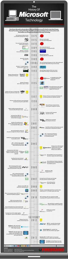 Microsoft Timeline The History Of Microsoft Technology Infographic