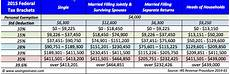 2014 Tax Brackets Chart 2015 Tax Brackets And Other Federal Taxation Updates