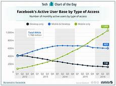 Facebook Chart Price How Many Users Does Facebook Have Chart Business Insider