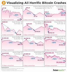 Bitcoin Crash Chart Here S Proof That This Bitcoin Crash Is Far From The Worst