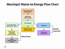Waste To Energy Process Flow Chart Energy From Waste Options