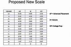College Gpa Scale School Admins Considering Gpa Weight Changes Fairfield