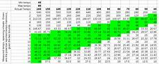 Music Beats Per Minute Chart Biasremoval From Bpm Counters And An Argument For The Use