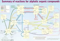 Organic Reactions Organic Chemistry Reaction Map Compound Interest