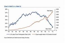 Stock Market Participation Rate Chart Here S The Greatest Risk In Markets Right Now Moneybeat