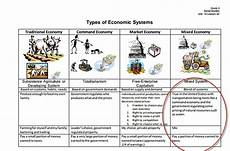 Types Of Economy 3 Types Of Mixed Economies Economic System Types 2019