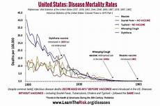 Vaccine Preventable Diseases Chart Can There Ever Be A Sensible Discussion About Vaccines