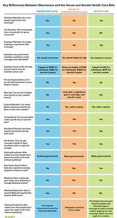 Obamacare Plan Comparison Chart Obamacare Vs Trumpcare House Amp Senate Versions
