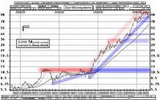 Sun Microsystems Stock Chart Ta Professional Aixtron Cmgi Oracle Sun Microsystems Dow