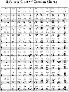 Jazz Chord Chart For Piano How To Read Chords On Sheet Music Piano World Piano