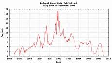 Us Federal Funds Rate Chart Studying The Impact Of Interest Rates On The Trends In The
