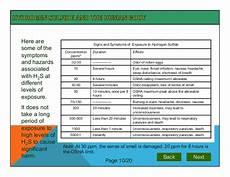 H2s Exposure Chart H2s