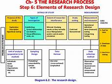 Basic Elements Of Research Design Research Method For Business Chapter 5