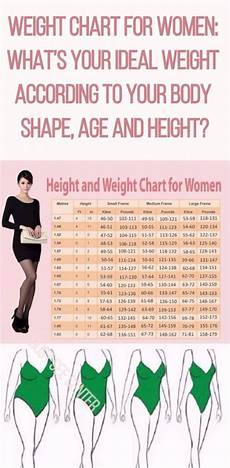 Weight Chart Women This Is Your Ideal Weight According To Your Age Body