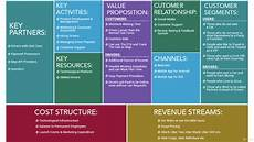 Uber Business Model Uber Business Model Canvas Youtube