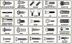Screw Thread Types Chart Screws Bolts Fasteners Google Search Screws And Bolts