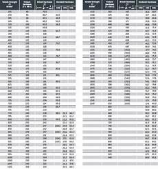 vpn hardness conversion chart technical information hardness conversion table sfc koenig