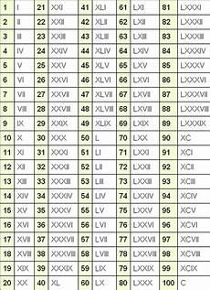 Times Roman Numerals Chart Roman Numerals Chart List 1 100