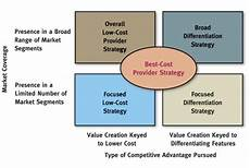 Five Generic Competitive Strategies The Paul Long Lee Mhr 410 The Five Generic Competitive