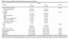 Statin Lipophilicity Chart The Incidence Of Delirium In Patients Pretreated With