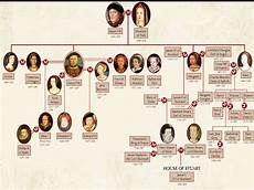 Queen Elizabeth Lineage Chart Queen Elizabeth Ii Windsor Family Tree Wroc Awski