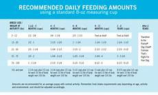 Puppy Feeding Chart By Weight Age How Much To Feed A Puppy Puppy Feeding Chart Purina
