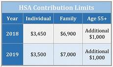 2018 Hsa Contribution Limits Chart 7 Reasons An Hsa Should Be Your Favorite Investing Account