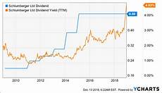 Schlumberger Share Price Chart Why Does Schlumberger S Share Price Slump Below Crisis