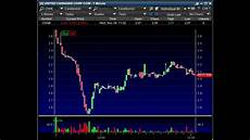 Tim Sykes Chart Patterns How I Made 1 000 Today Dip Buying Panic Youtube