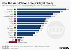 English Royalty Chart Chart How The World Views Britain S Royal Family Statista