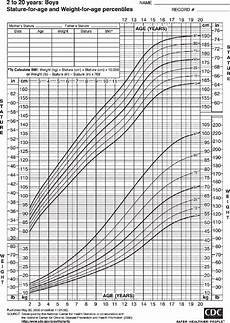 Pediatric Growth Chart Boy Centers For Disease Control Pediatric Growth Chart For