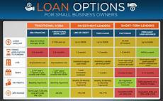 Compare Home Loan Small Business Spotlight A Quick Guide To Financing Your