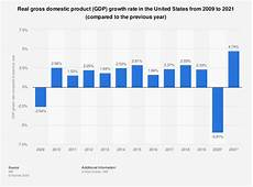 United States Gdp Chart By Year United States Gross Domestic Product Gdp Growth Rate