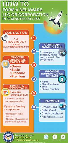 how to form a delaware llc or corporation in 10 minutes