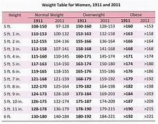 Average Weight To Height Chart Weight Chart For Females Weight Chart 1 Weight Chart