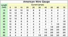 Wire Gauge Current Chart Diy Car Audio Do It Yourself Automobile Car Audio Pro Help